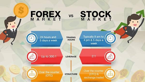 Forex vs. the stock market