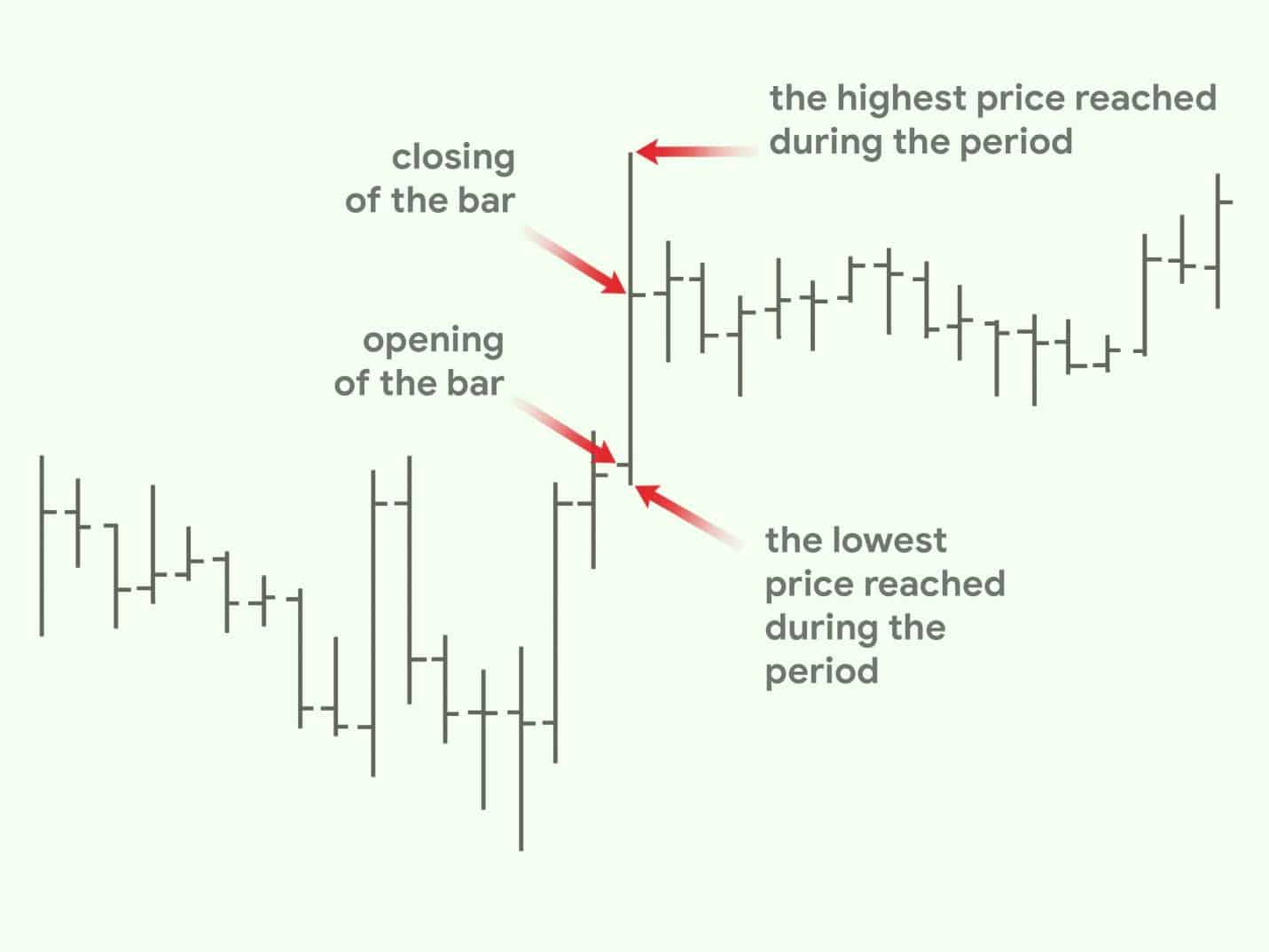Opening and closing prices in the forex