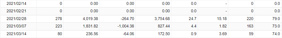 Very Well Trader Verified Trading Results