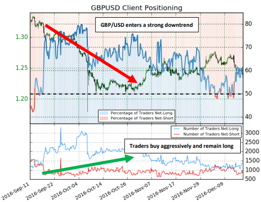 GBP/USD client positioning