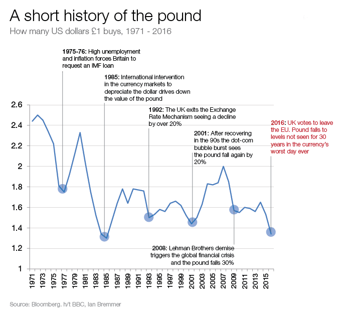 a short history of the pound