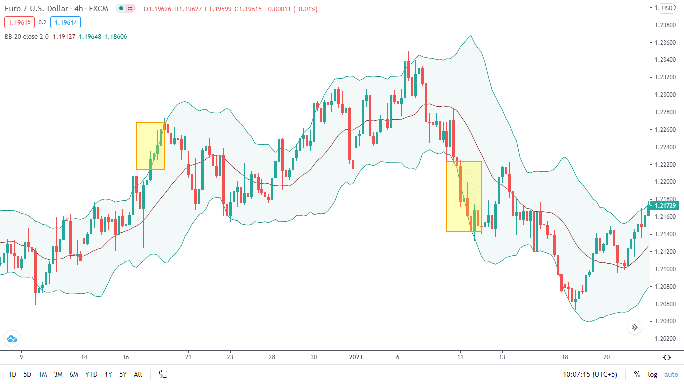 There might be instances when the price touches the upper or lower portion of the bands and trends in a similar direction. The yellow parts highlight all such points. It is recommended to use Bollinger Bands with other indicators.