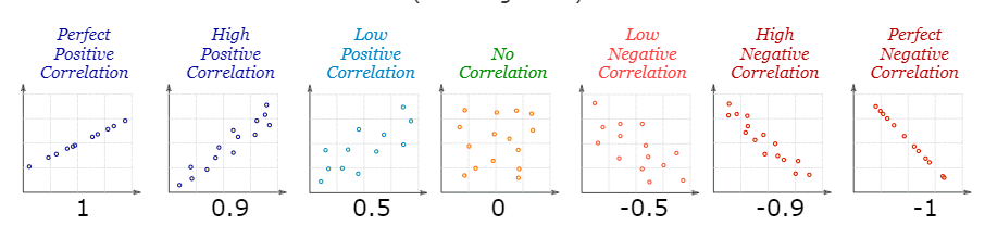 Correlations results explained