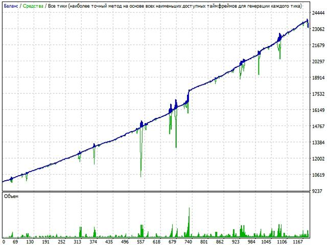 Gold Miner Unverified Trading Results
