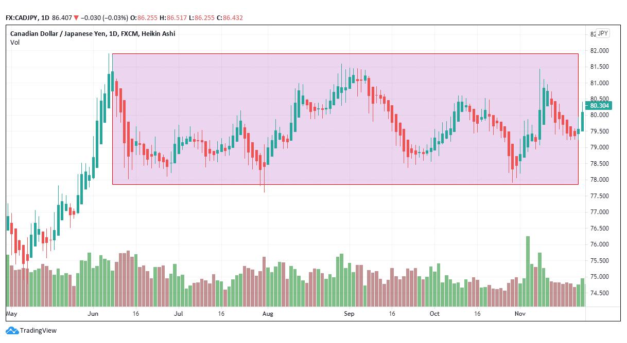CAD/JPY market strength analysis