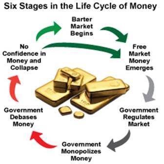 six stages in the life cycle of money
