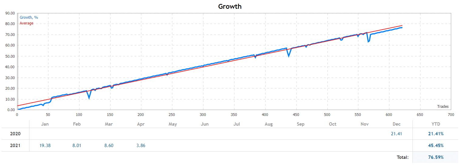 Medusa X trading results