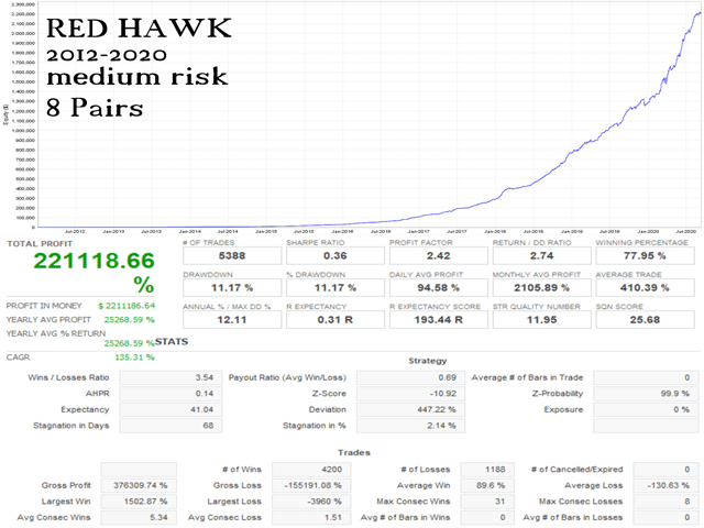 Red Hawk Verified Trading Results
