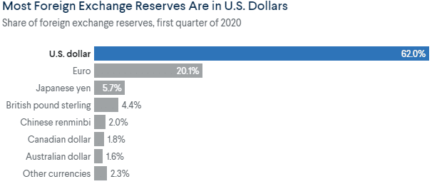 most foreign exchange reserves are in US Dollars
