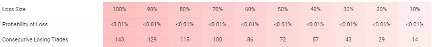 Altredo Forex Robots trading results