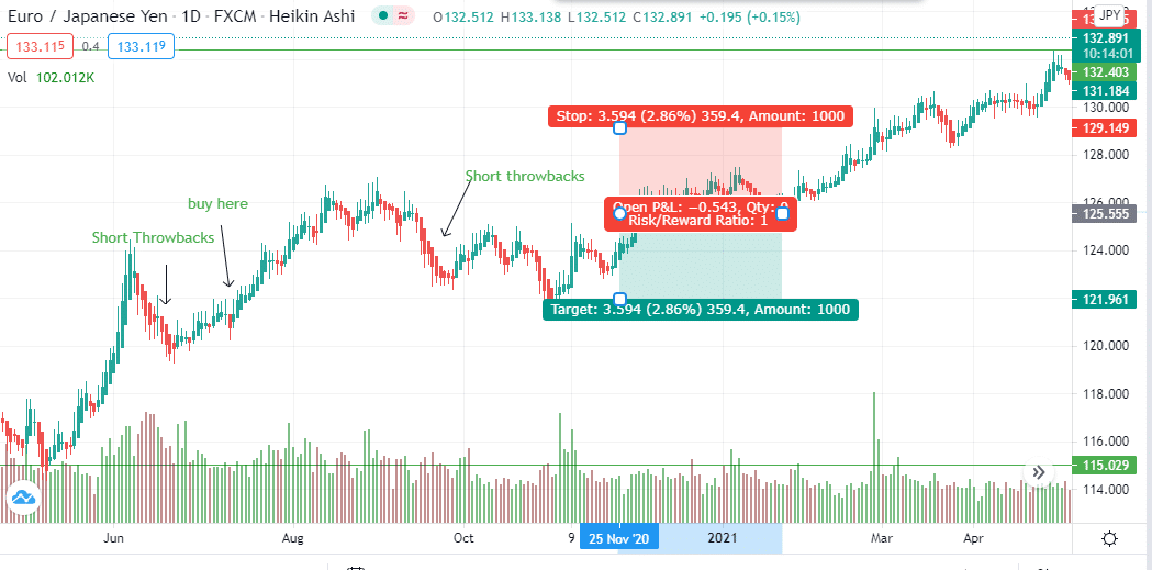 Short-position test of the EUR/JPY trading pair