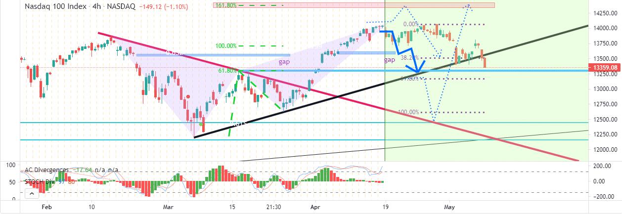 NASDAQ 100 index chart