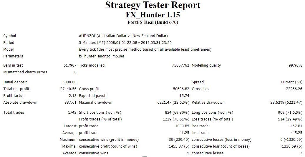 FXHUNTER Backtesting results