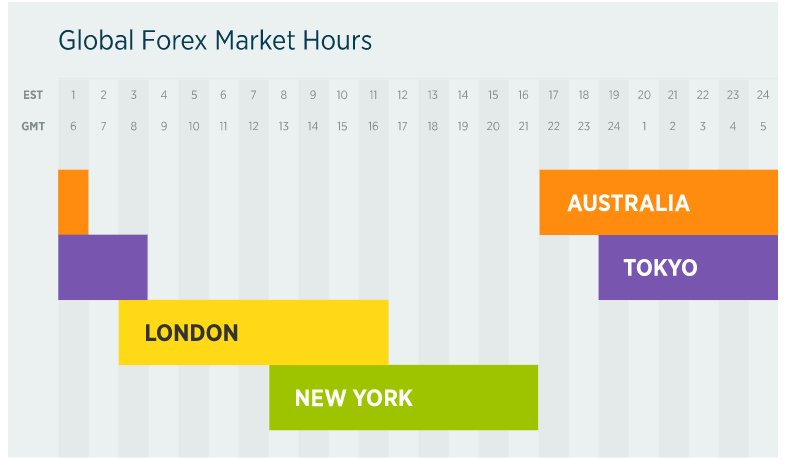 Market hours for global currencies