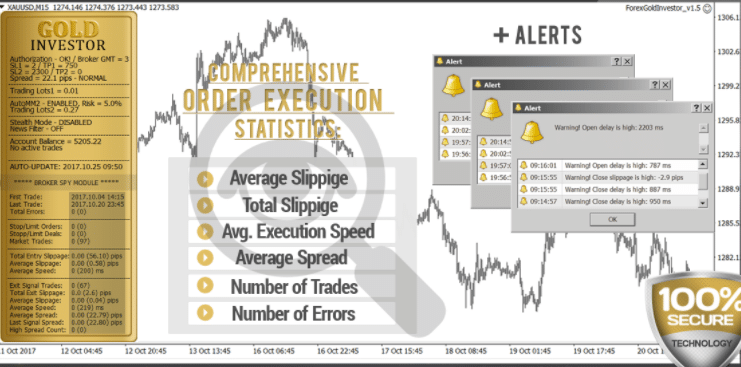 Forex Gold Investor. The robot includes a Broker Spy Module
