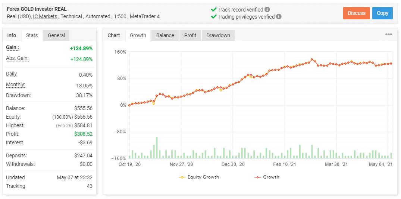 Forex Gold Investor Myfxbook