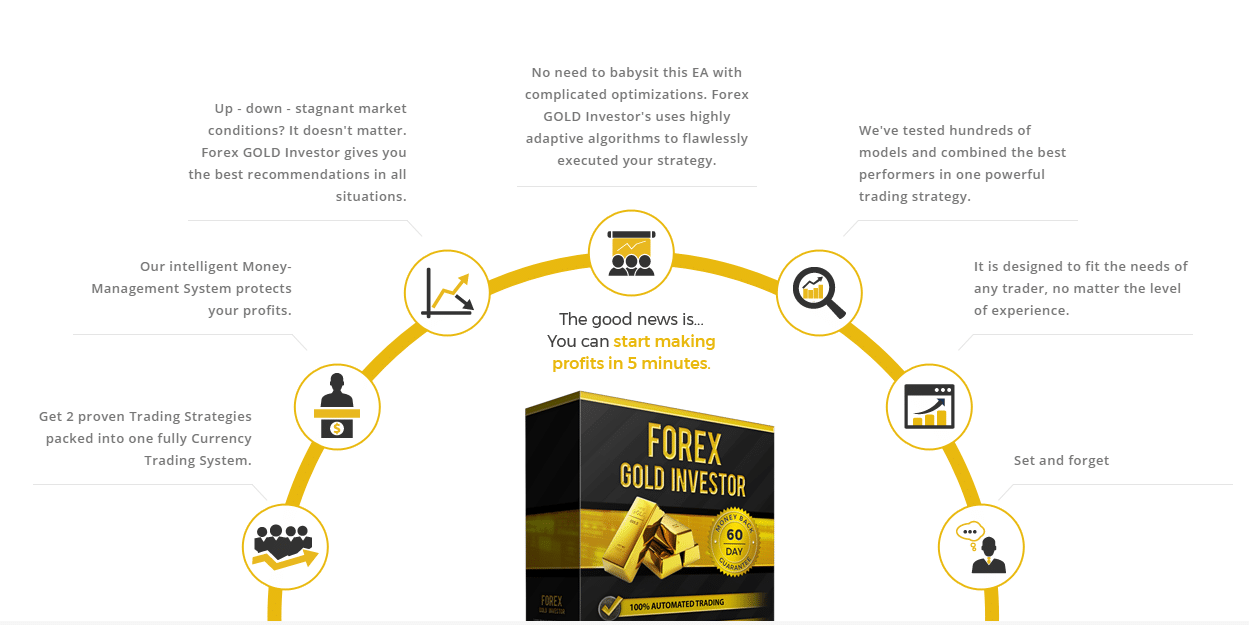 Forex Gold Investor. There's a powerful trading strategy on the board.