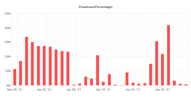 Green Graph EA drawdowns