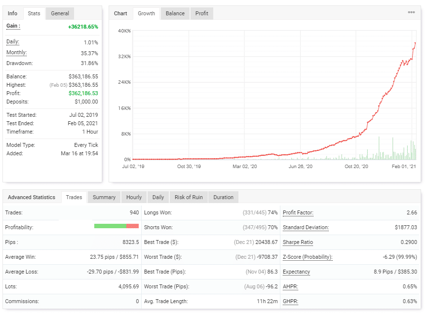 Green Graph EA trading results