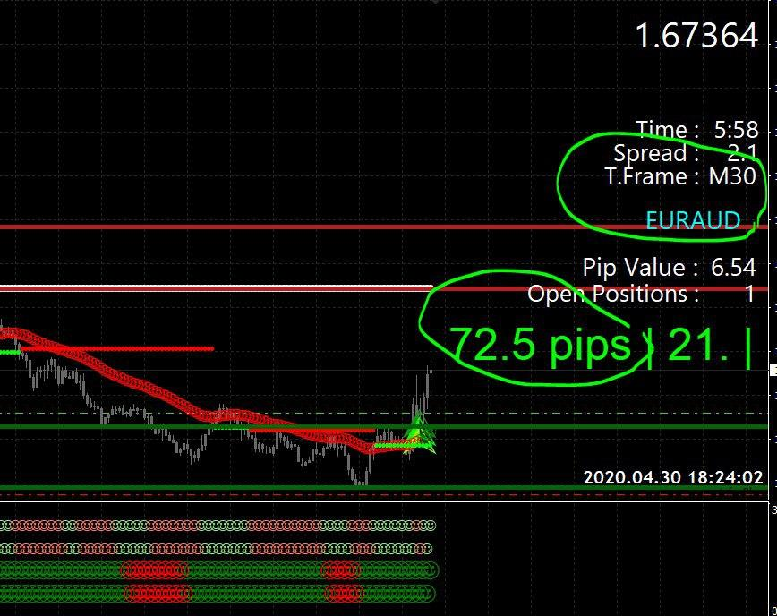Super EZ Forex Trading Results