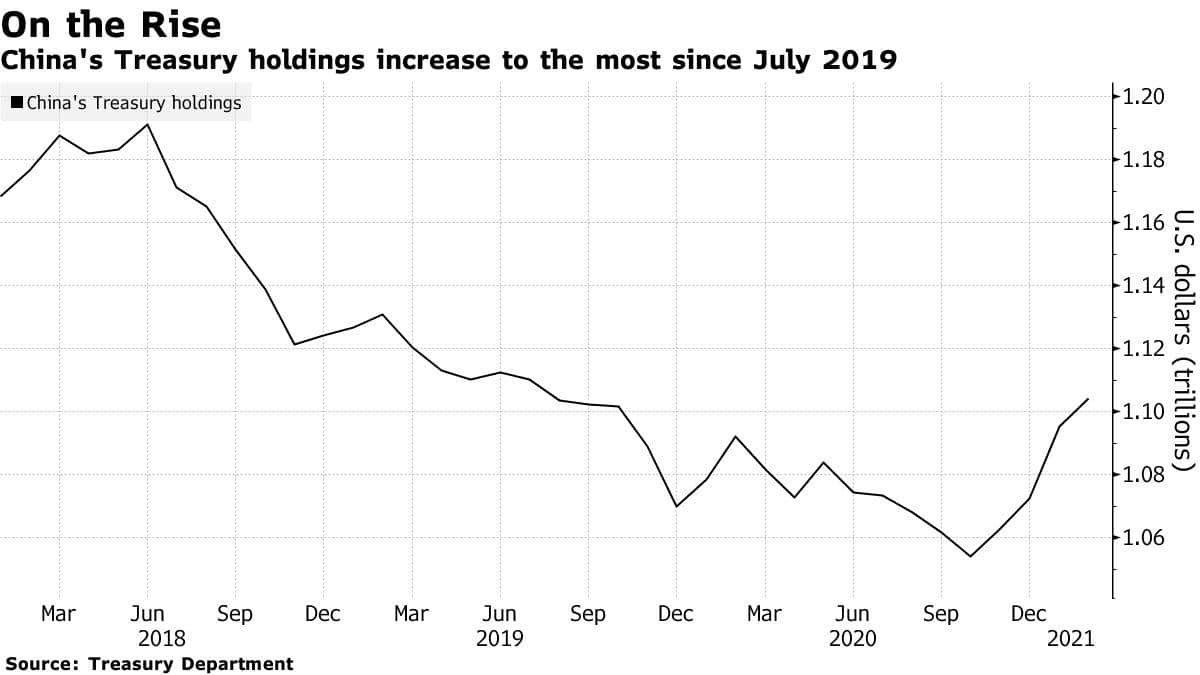 china's treasury holdings increase to the most since july 2019