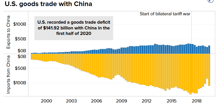 US goods trade with China