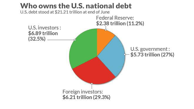 who owns the US national debt