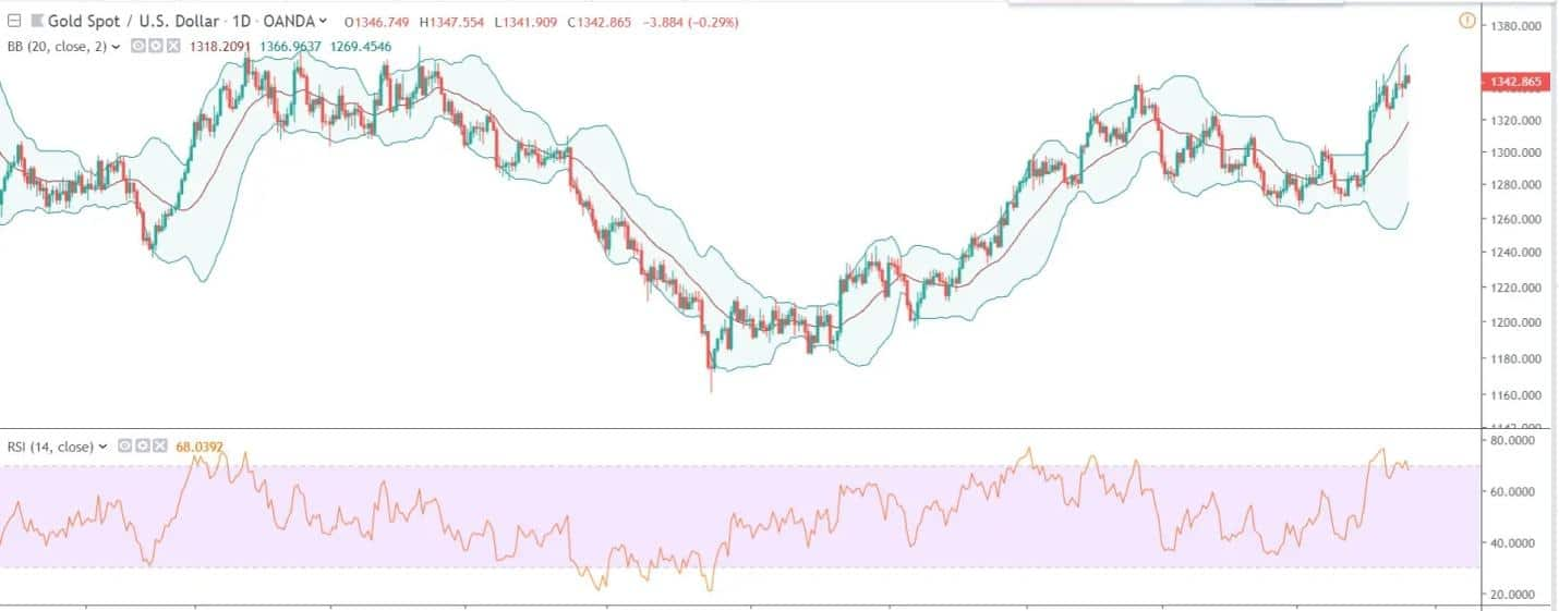 Bollinger bands and RSI