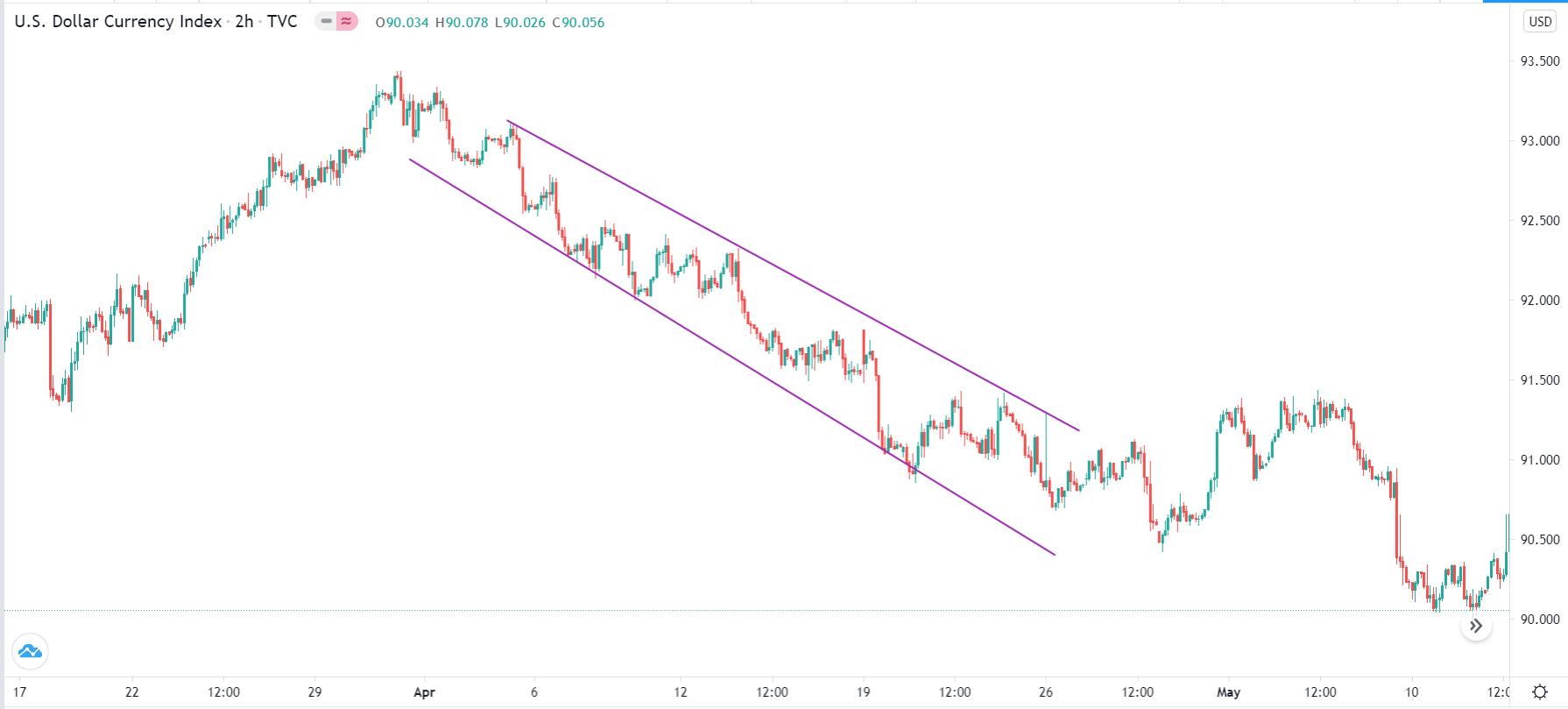 US dollar index channel