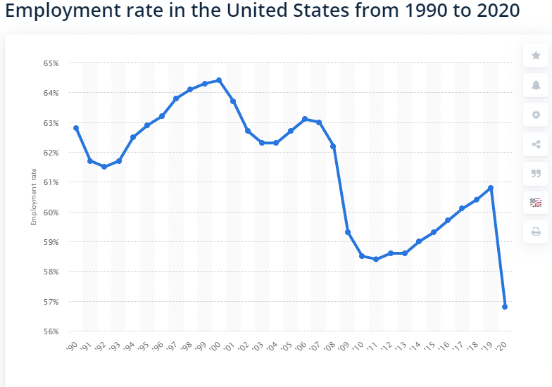 US employment rate from 1990-2020