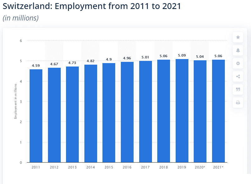 Switzerland employment levels