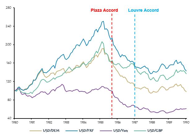 USD exchange rate vs. GBP, JPY, FRF, DEM.