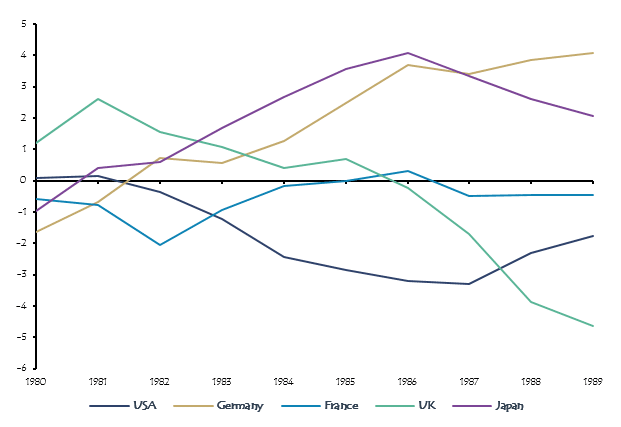 Current account balance Germany, Japan, US, France, UK, in the percentage of GDP, 1980–1989