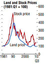 land and stock prices in japan since 1981