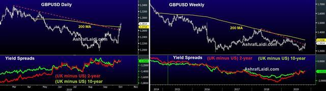 GBP/USD charts