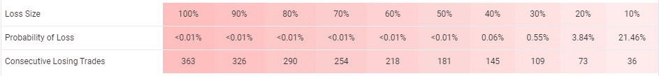 FX Diverse trading results