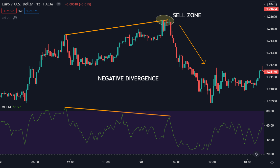 Let's look at an example of negative divergence