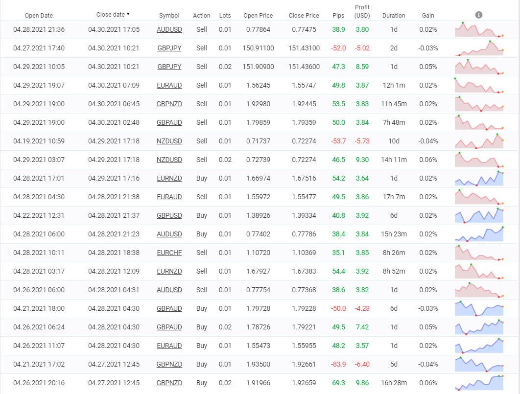 ForexBot28 trading results