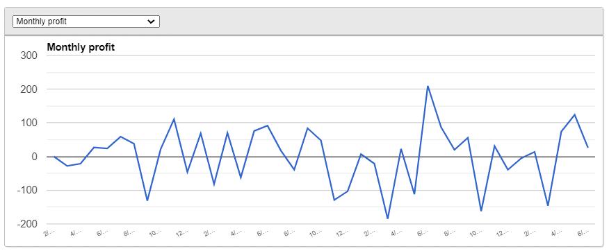 IndEX EA monthly profit