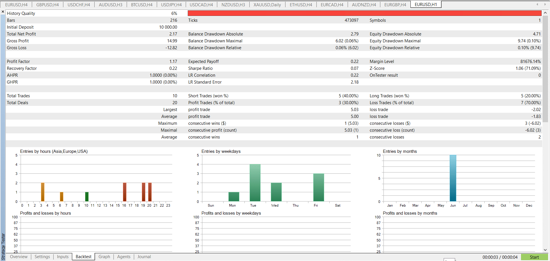 MT5 Like a Pro Strategy tester results