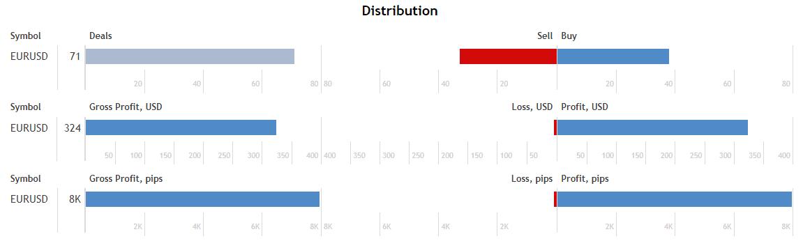 Neural Bot distribution