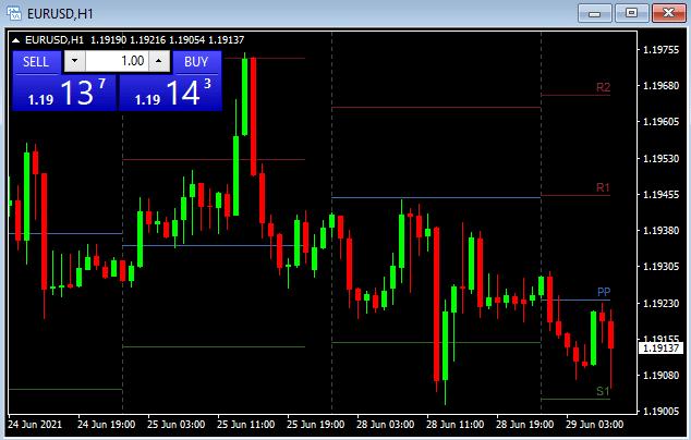 EURUSD H1 price chart