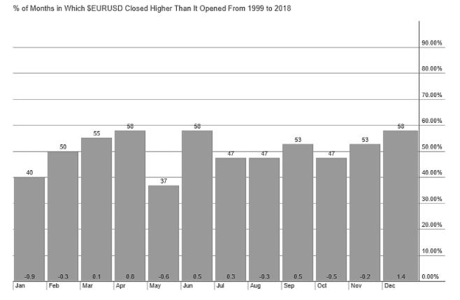EUR/USD seasonality