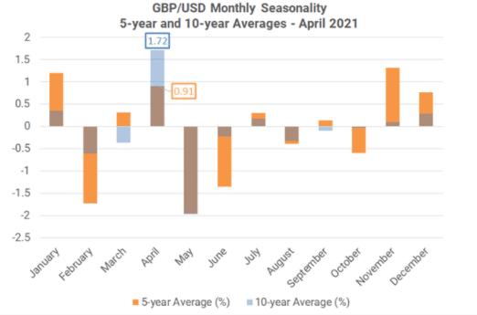 GBP/USD seasonality