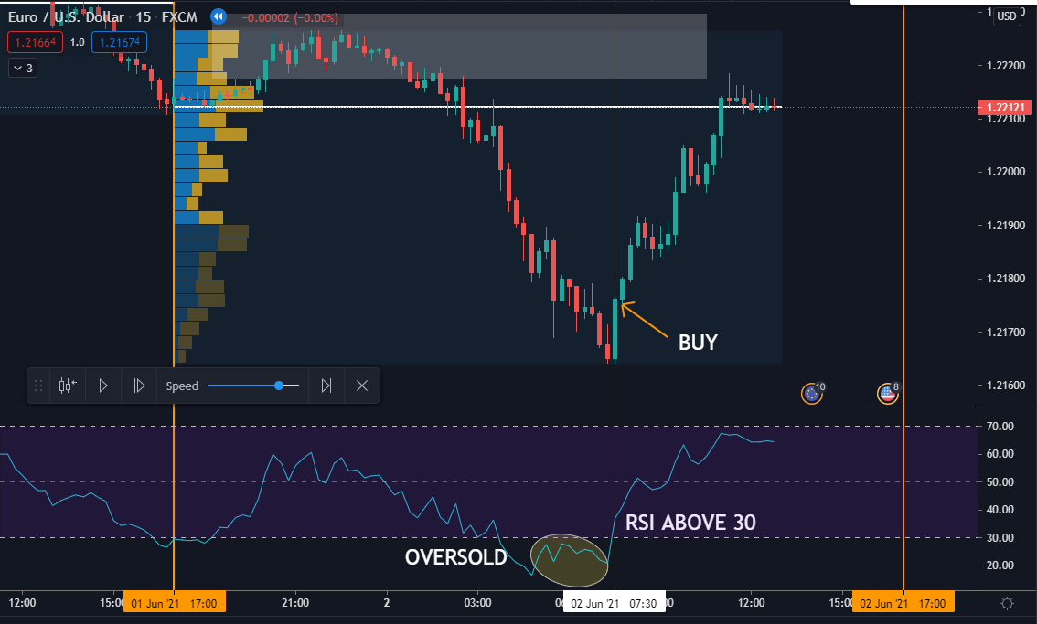 We should wait until RSI is above 30 to buy