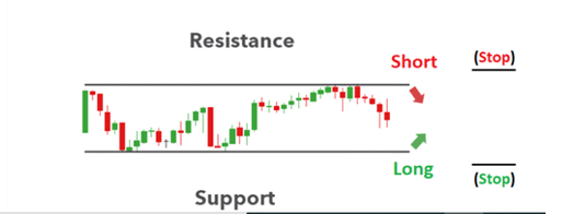 resistance, support