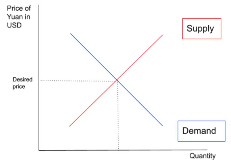 Supply & Demand of Chinese Yuan