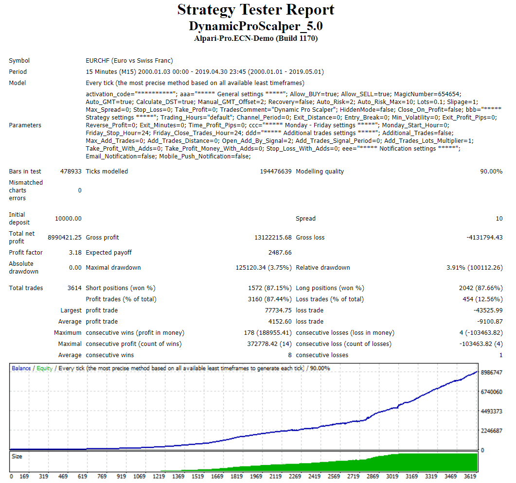 Dynamic Pro Scalper  Backtests