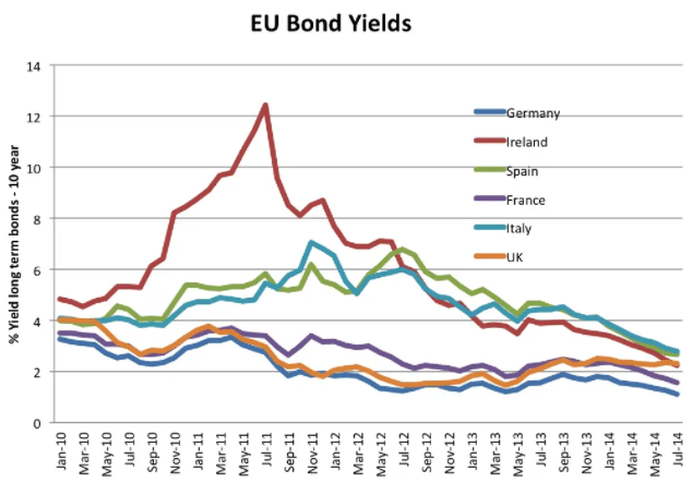 EU bond Yields