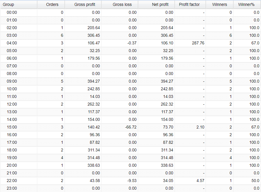 FXPro Dragon trading results